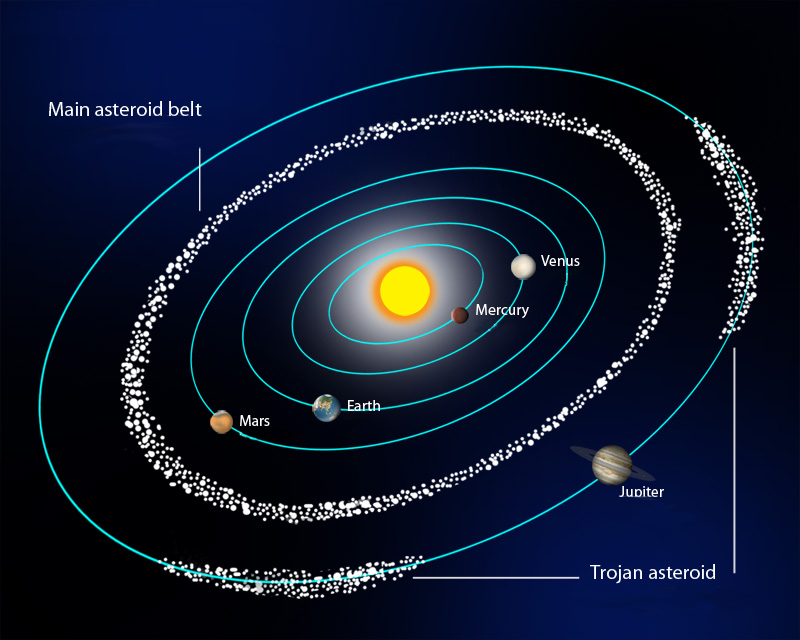 asteroid belt diagram - photo #17
