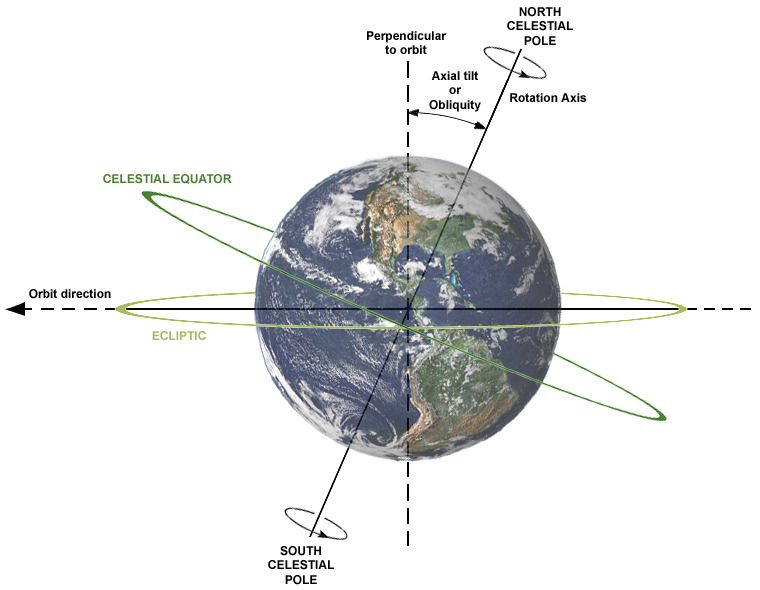 Earth's axial tilt is about 23.4°
