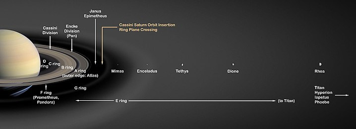 Side view of Saturn