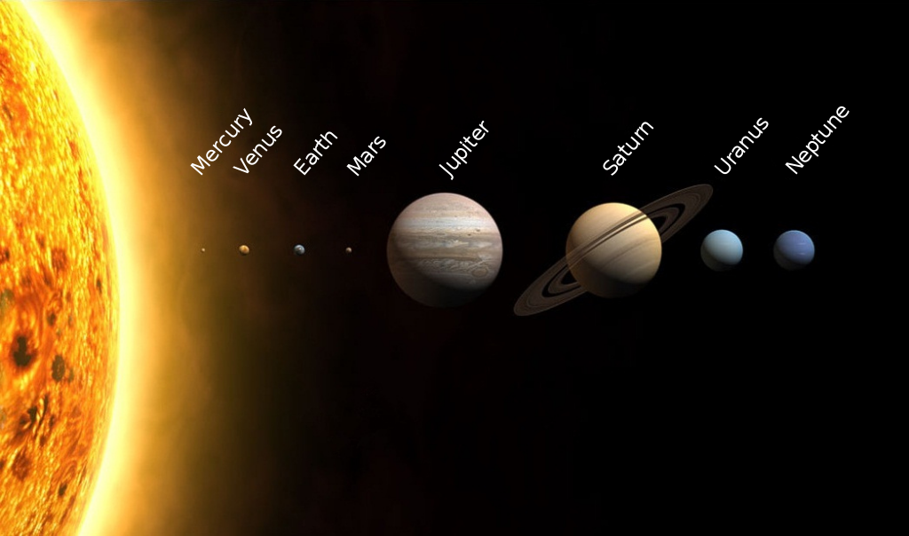 Solar System with sizes