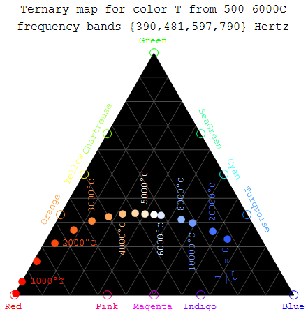 Ternary Color map